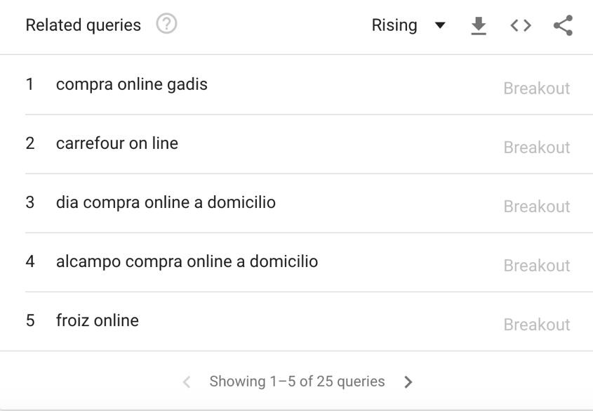 venta online coronavirus