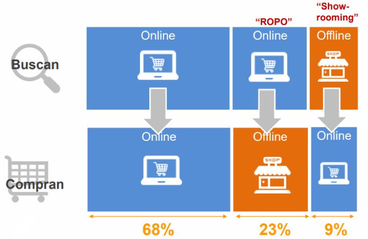 digitalización negocios